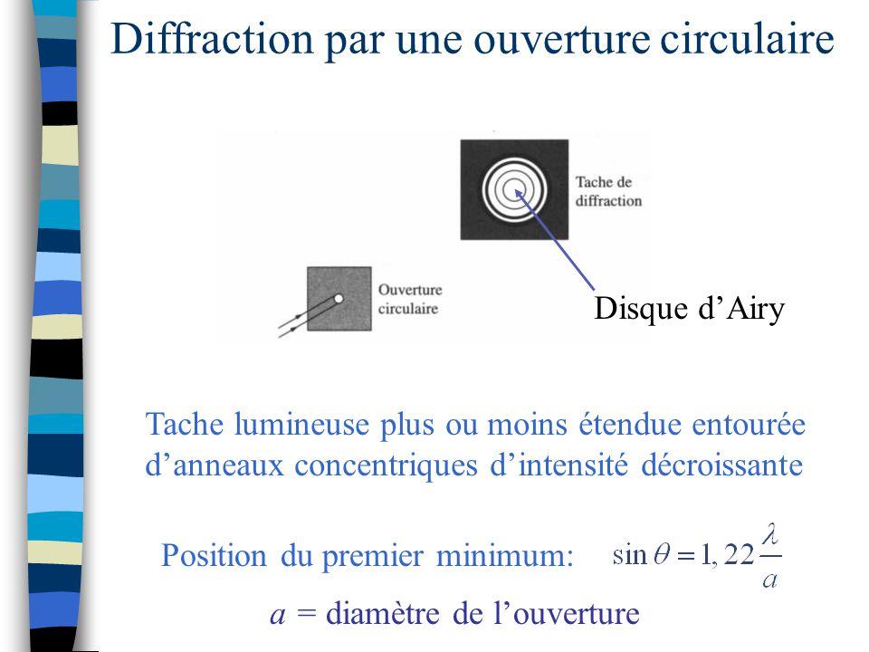 Diffraction par une ouverture circulaire Tache lumineuse plus ou moins étendue entourée danneaux concentriques dintensité décroissante Disque dAiry Po