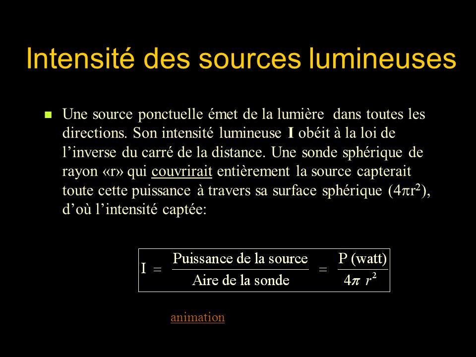 Intensité des sources lumineuses Une source ponctuelle émet de la lumière dans toutes les directions. Son intensité lumineuse I obéit à la loi de linv