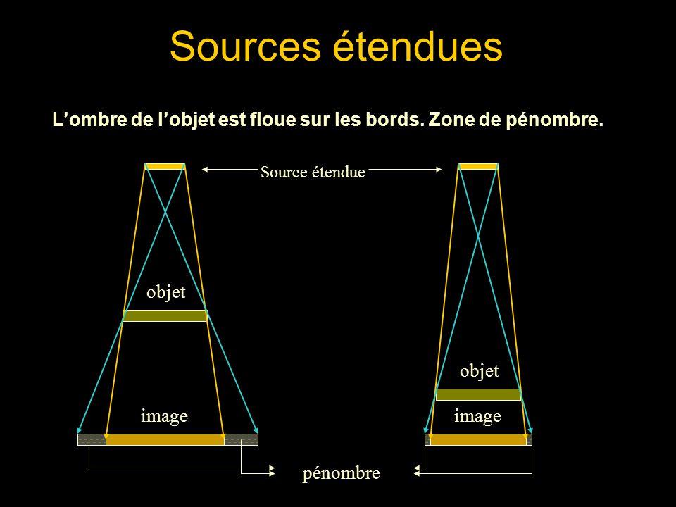 Lombre de lobjet est floue sur les bords. Zone de pénombre. Sources étendues Source étendue objet image pénombre objet image