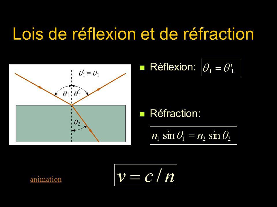 Lois de réflexion et de réfraction Réflexion: Réfraction: animation