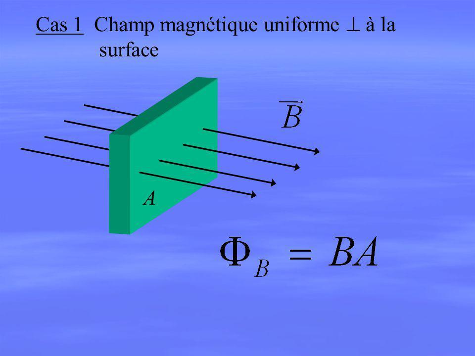 Cas 1 Champ magnétique uniforme à la surface A