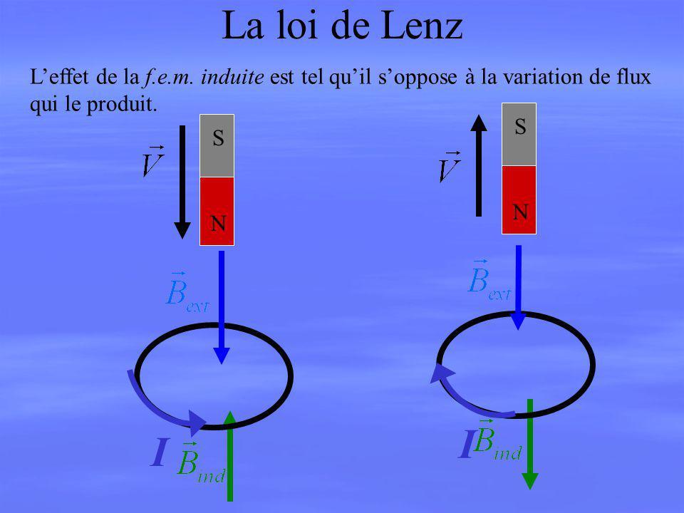 La loi de Lenz Leffet de la f.e.m. induite est tel quil soppose à la variation de flux qui le produit. N S N S I I
