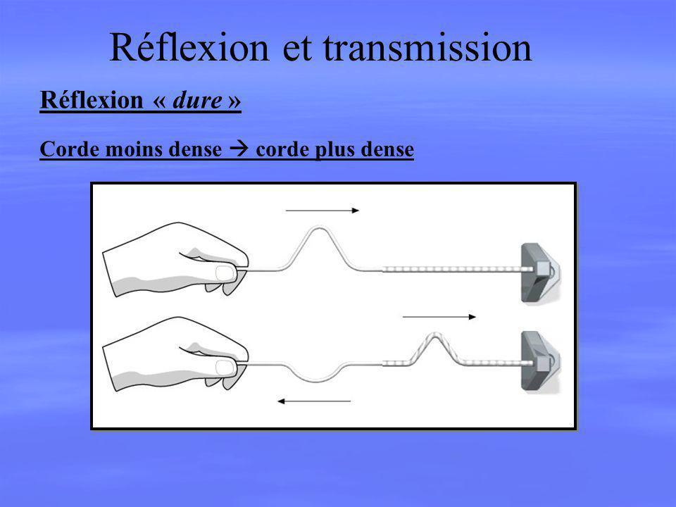 Réflexion et transmission Réflexion « dure » Corde moins dense corde plus dense