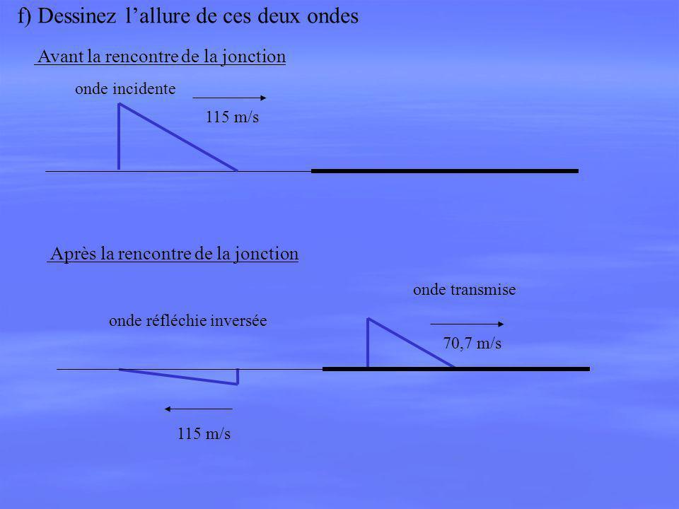 onde incidente f) Dessinez lallure de ces deux ondes onde transmise onde réfléchie inversée 115 m/s 70,7 m/s115 m/s Avant la rencontre de la jonction
