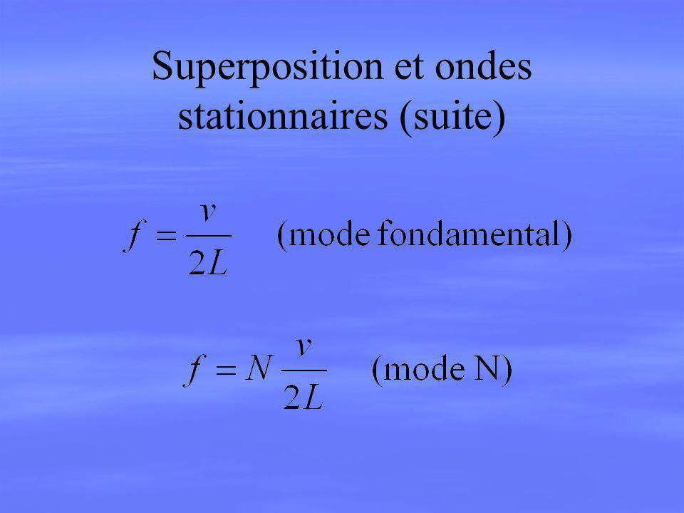 Superposition et ondes stationnaires (suite)
