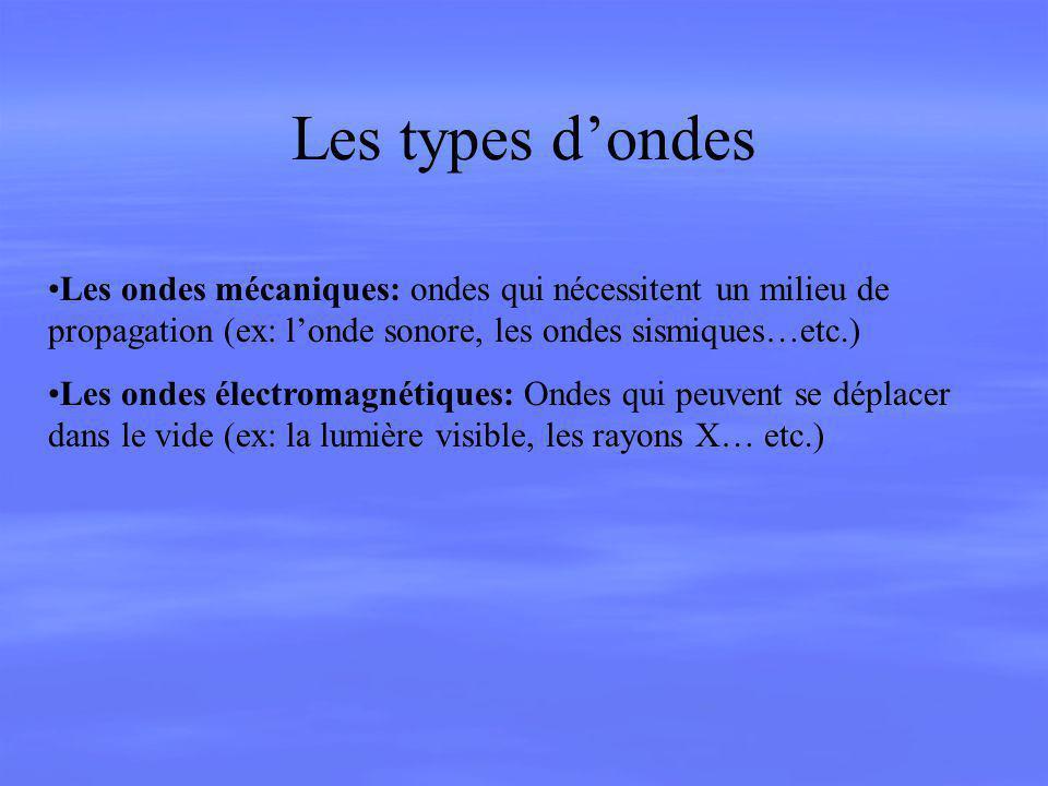 Les types dondes Les ondes mécaniques: ondes qui nécessitent un milieu de propagation (ex: londe sonore, les ondes sismiques…etc.) Les ondes électroma