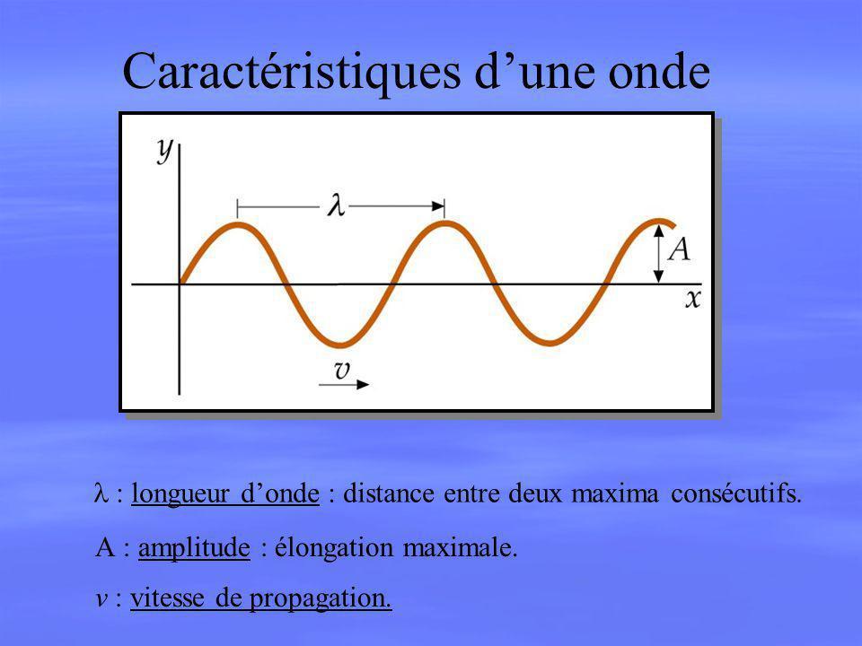 Caractéristiques dune onde longueur donde : distance entre deux maxima consécutifs. A amplitude : élongation maximale. v vitesse de propagation.