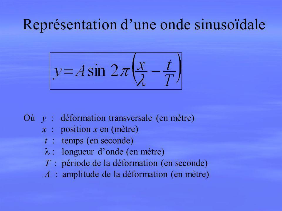 Représentation dune onde sinusoïdale Où y : déformation transversale (en mètre) x : position x en (mètre) t : temps (en seconde) longueur donde (en mè