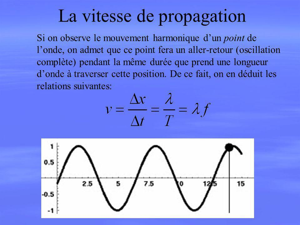 Équations dune onde de propagation