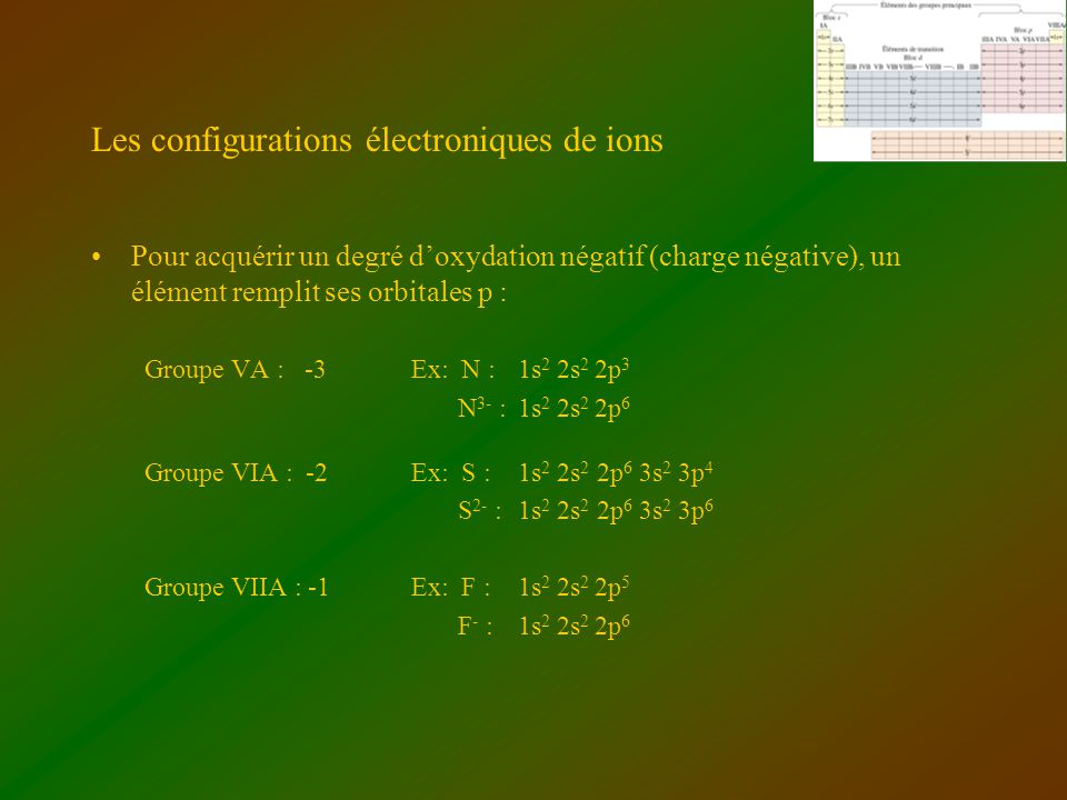 Les configurations électroniques de ions Pour acquérir un degré doxydation négatif (charge négative), un élément remplit ses orbitales p : Groupe VA :