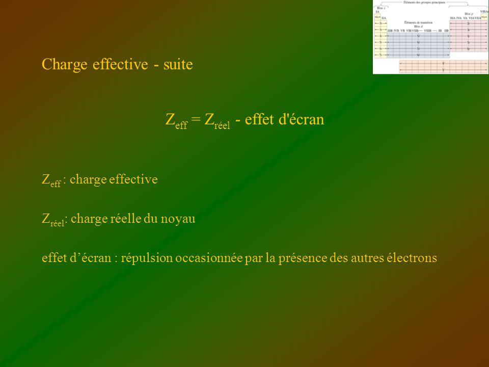 Charge effective - suite Z eff = Z réel - effet d'écran Z eff : charge effective Z réel : charge réelle du noyau effet décran : répulsion occasionnée