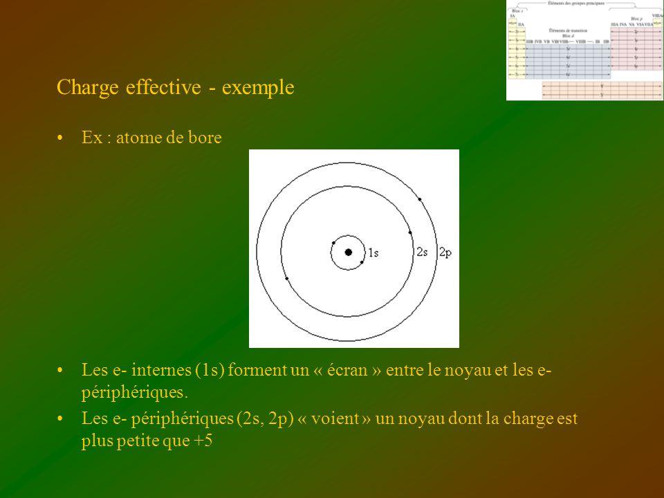 Charge effective - exemple Ex : atome de bore Les e- internes (1s) forment un « écran » entre le noyau et les e- périphériques. Les e- périphériques (