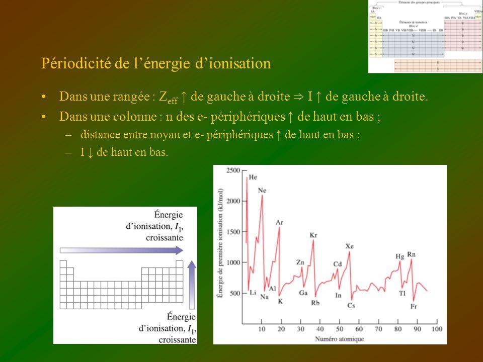 Périodicité de lénergie dionisation Dans une rangée : Z eff de gauche à droite I de gauche à droite. Dans une colonne : n des e- périphériques de haut