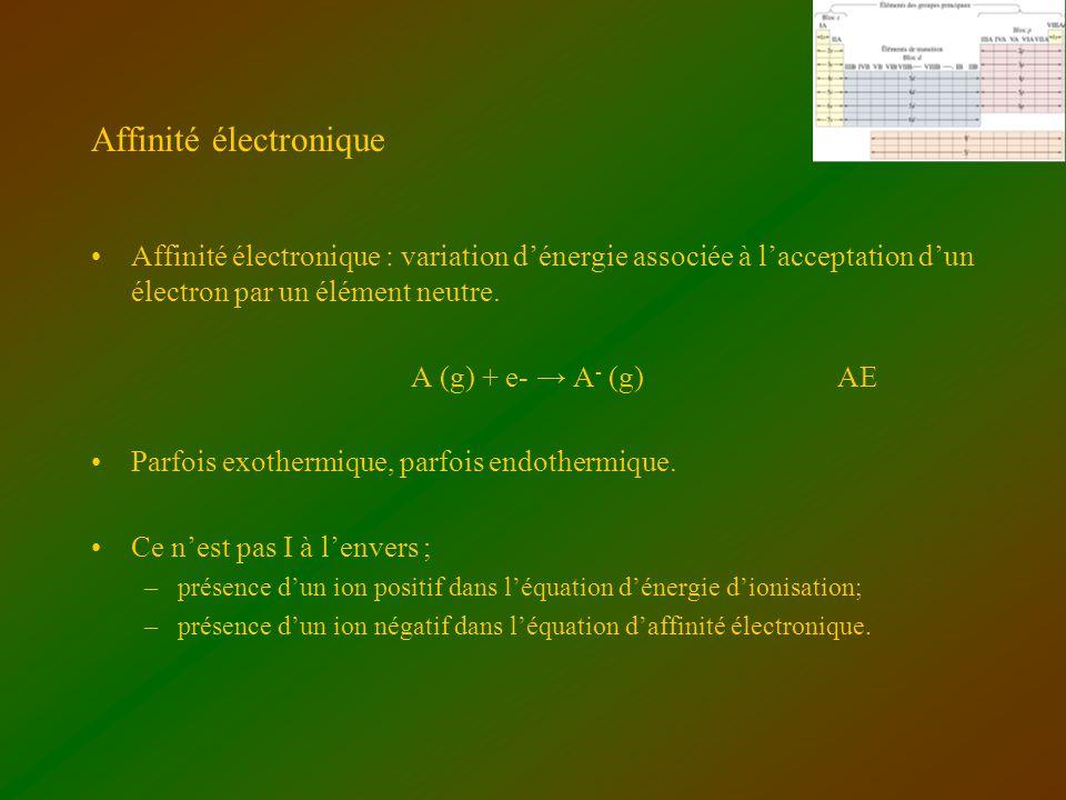 Affinité électronique Affinité électronique : variation dénergie associée à lacceptation dun électron par un élément neutre. A (g) + e- A - (g) AE Par