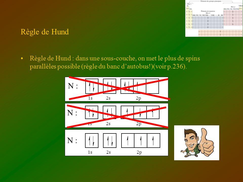 Règle de Hund Règle de Hund : dans une sous-couche, on met le plus de spins parallèles possible (règle du banc dautobus!)(voir p.236). N : 1s2s2p N :