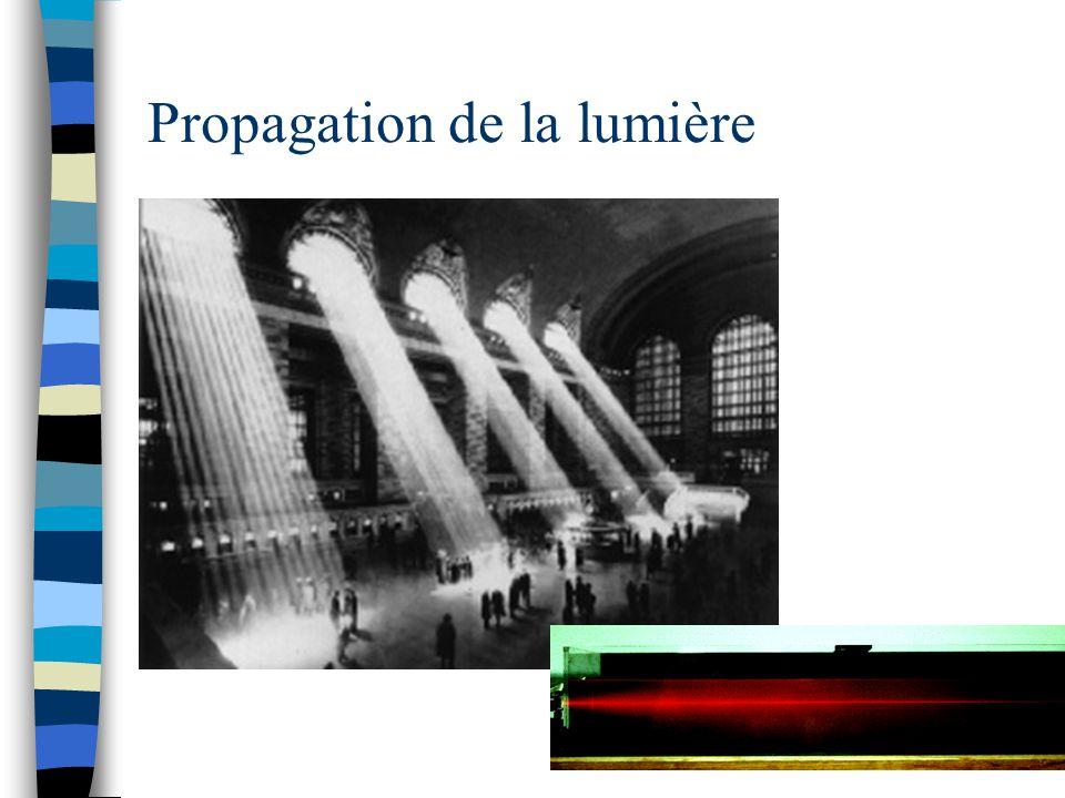 Réflexion n La lumière est absorbée et réfléchie Réflexion spéculaireRéflexion diffuse