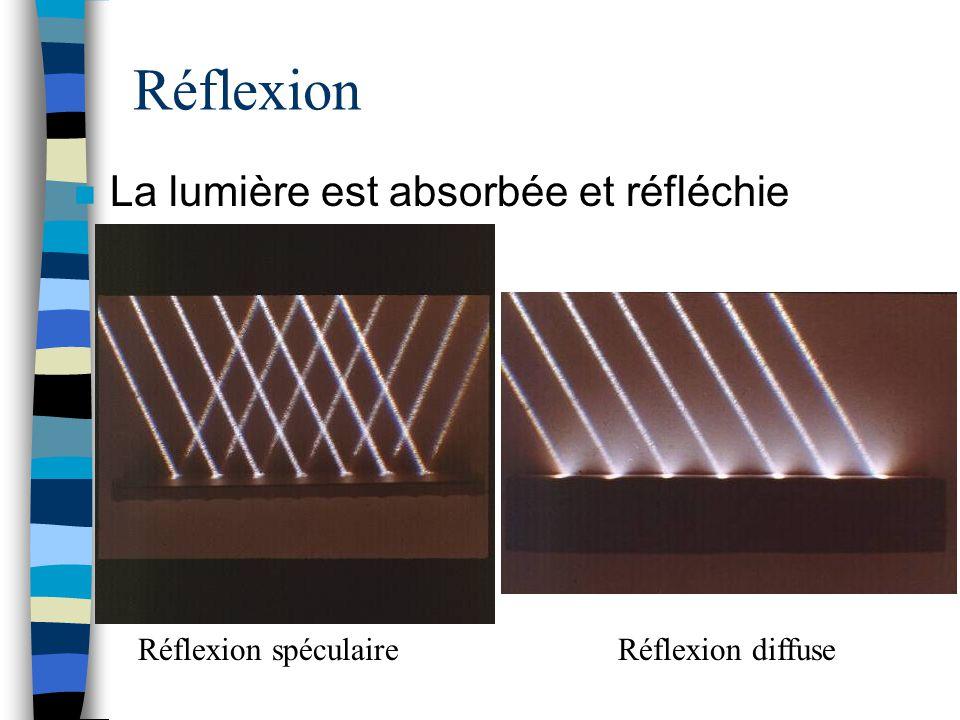 Exemple de Réflexions Réflexion spéculaireRéflexion diffuse