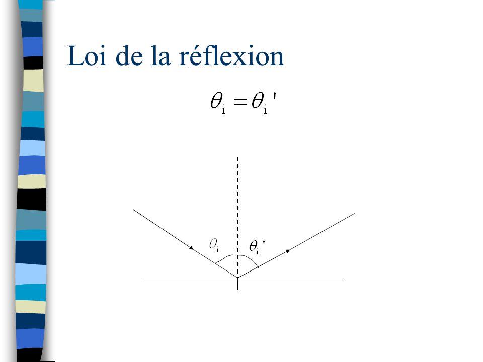 Équation des miroirs sphériques p q