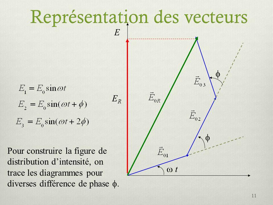 E t ERER Pour construire la figure de distribution dintensité, on trace les diagrammes pour diverses différence de phase. 11