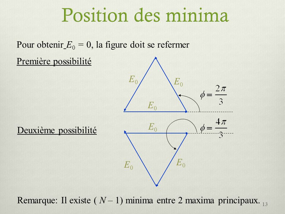 Pour obtenir E 0 = 0, la figure doit se refermer E0E0 E0E0 E0E0 Première possibilité E0E0 E0E0 E0E0 Deuxième possibilité Remarque: Il existe ( N – 1)