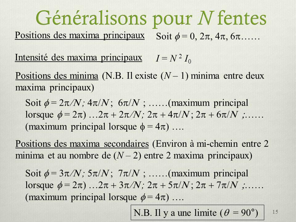 Positions des maxima principaux Soit = 0, 2, 4, 6 …… Intensité des maxima principaux I = N 2 I 0 Positions des minima (N.B. Il existe (N – 1) minima e
