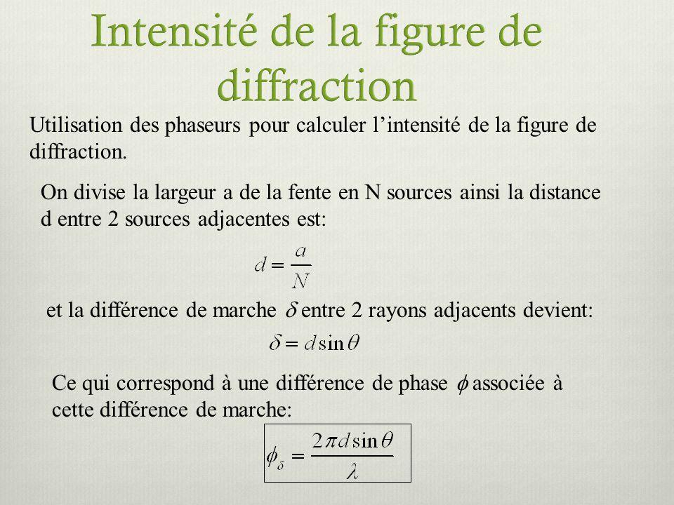 Utilisation des phaseurs pour calculer lintensité de la figure de diffraction. On divise la largeur a de la fente en N sources ainsi la distance d ent
