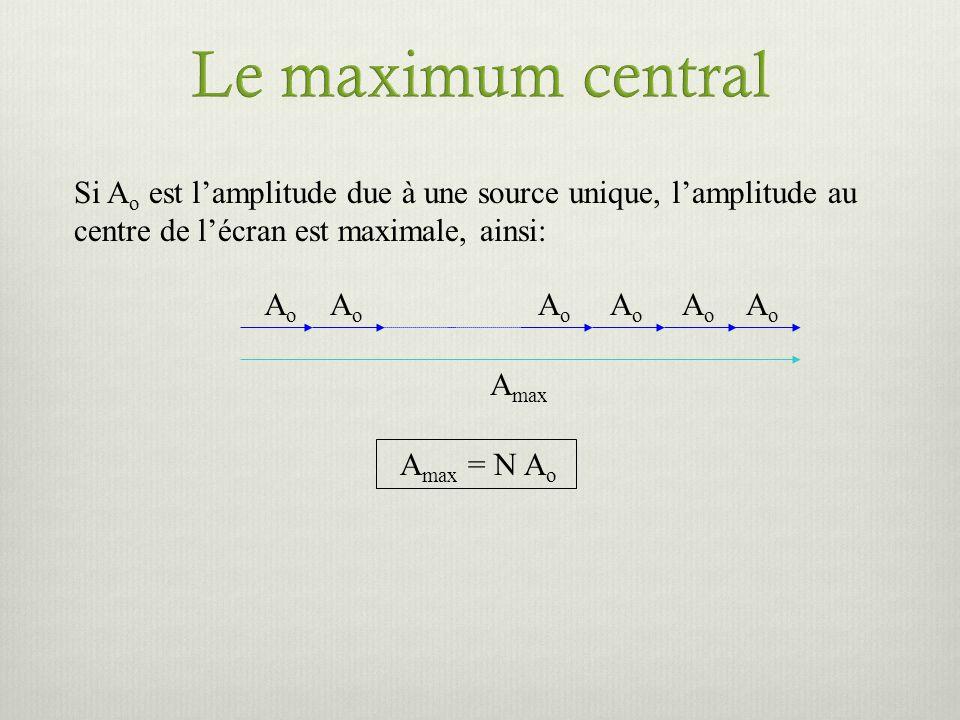 Si A o est lamplitude due à une source unique, lamplitude au centre de lécran est maximale, ainsi: A max = N A o AoAo AoAo AoAo AoAo AoAo AoAo A max