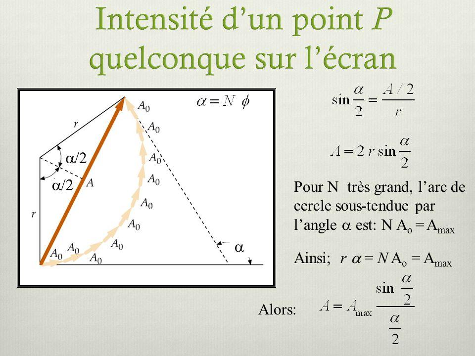 Pour N très grand, larc de cercle sous-tendue par langle est: N A o = A max Ainsi; r = N A o = A max /2 Alors: