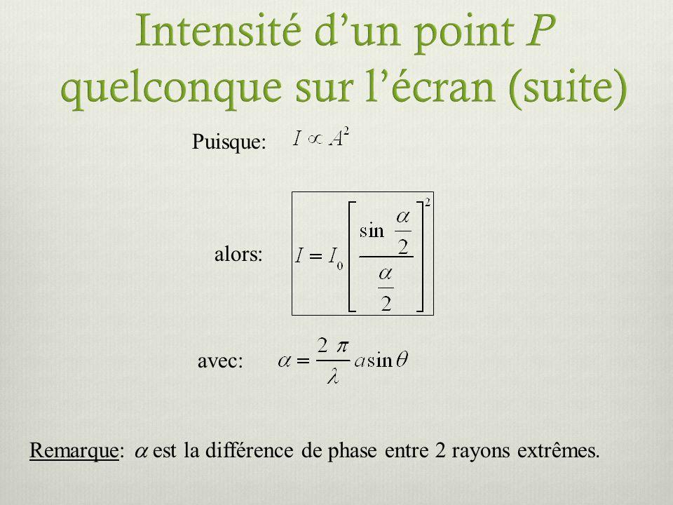 Puisque: alors: avec: Remarque: est la différence de phase entre 2 rayons extrêmes.