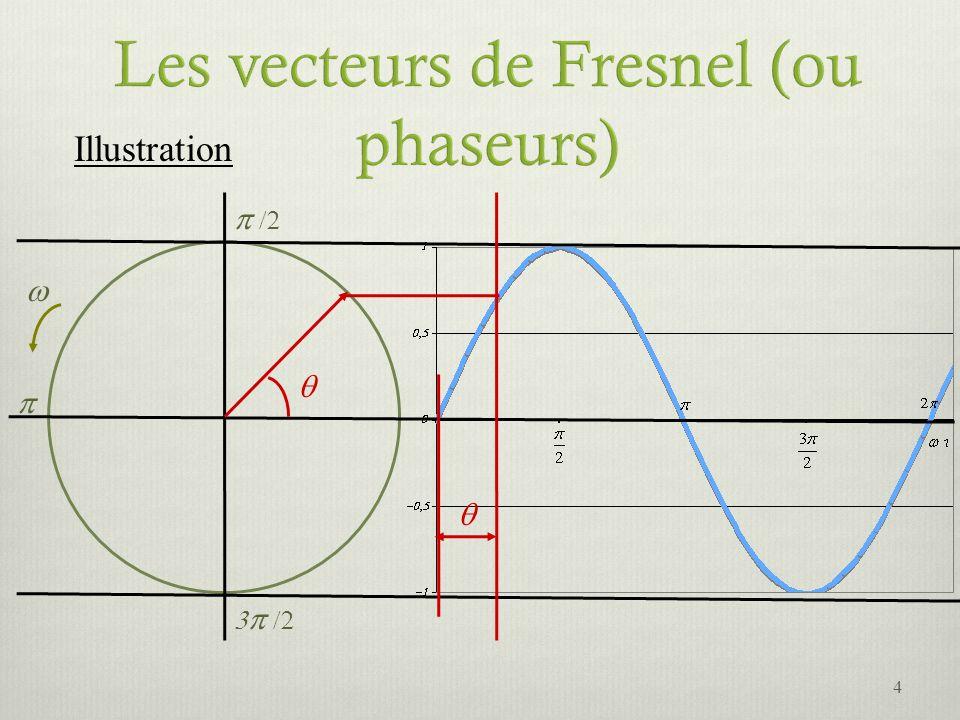 Il sagit dadditionner 2 ondes de même amplitude et de même fréquence angulaire.