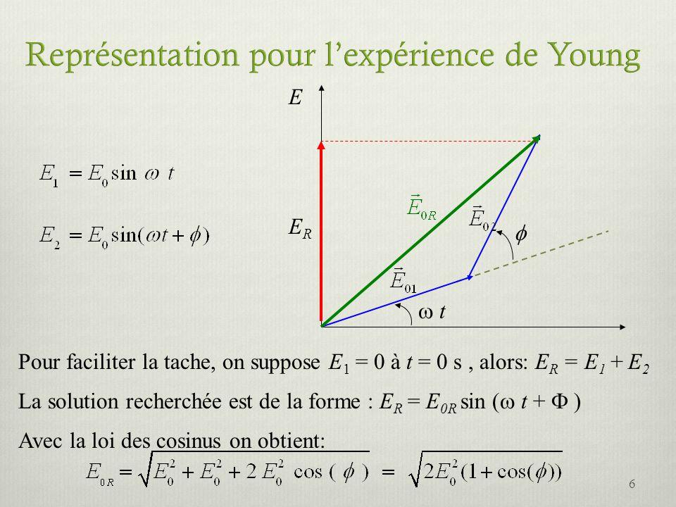E t ERER Pour faciliter la tache, on suppose E 1 = 0 à t = 0 s, alors: E R = E 1 + E 2 La solution recherchée est de la forme : E R = E 0R sin ( t + )