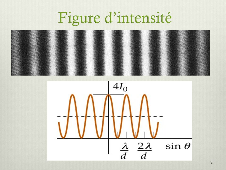 Conditions: 3 fentes identiques (source en phase).