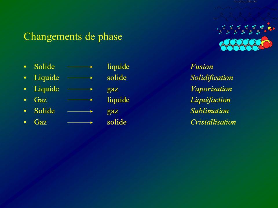 Changements de phase Solide liquideFusion LiquidesolideSolidification LiquidegazVaporisation GazliquideLiquéfaction SolidegazSublimation GazsolideCris