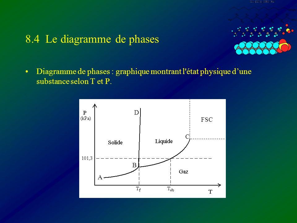 Diagramme de phases A-B: courbe de sublimation (s + g) B-C: courbe de pression de vapeur (l + g) B-D: courbe de fusion (s + l) B: point triple (s + l + g) C: point critique FSC: fluide supercritique Polymorphisme: solide qui existe sous plusieurs formes.