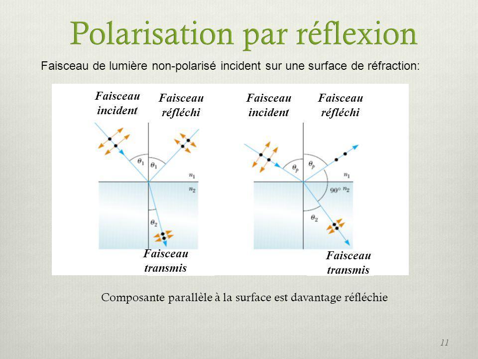 Faisceau transmis Faisceau incident Faisceau incident Faisceau réfléchi Faisceau réfléchi Faisceau transmis Faisceau de lumière non-polarisé incident