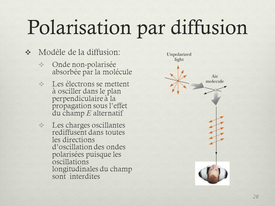 Polarisation par diffusion Modèle de la diffusion: Onde non-polarisée absorbée par la molécule Les électrons se mettent à osciller dans le plan perpen