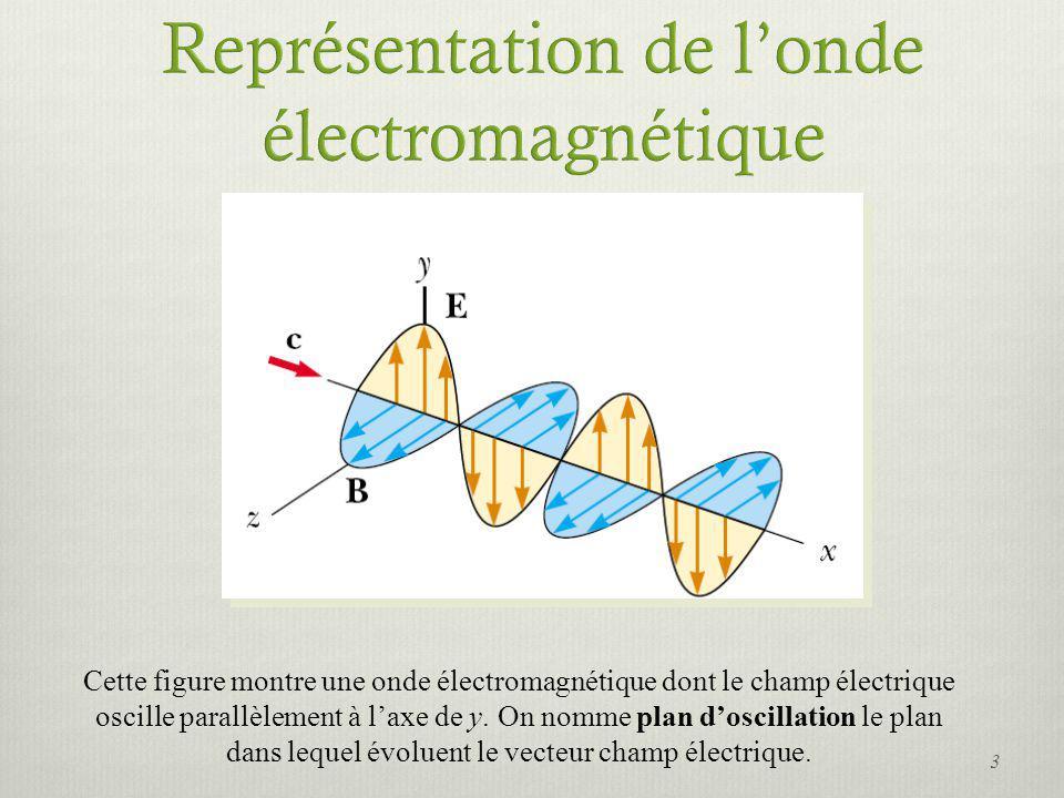 Cette figure montre une onde électromagnétique dont le champ électrique oscille parallèlement à laxe de y. On nomme plan doscillation le plan dans leq