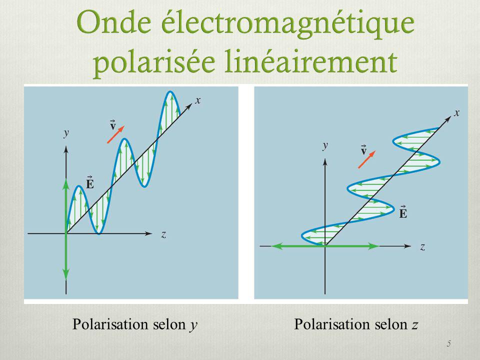 Lintensité de la lumière transmise par deux polariseurs dépend de lorientation relative de leurs axes de transmission.