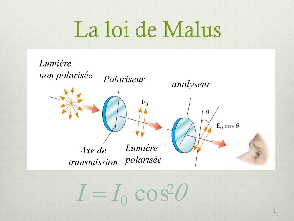 Lumière non polarisée Polariseur Lumière polarisée Axe de transmission analyseur 8