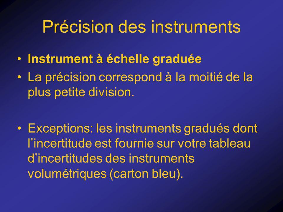Précision des instruments Instrument à échelle graduée La précision correspond à la moitié de la plus petite division. Exceptions: les instruments gra