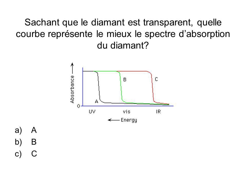 Sachant que le diamant est transparent, quelle courbe représente le mieux le spectre dabsorption du diamant.