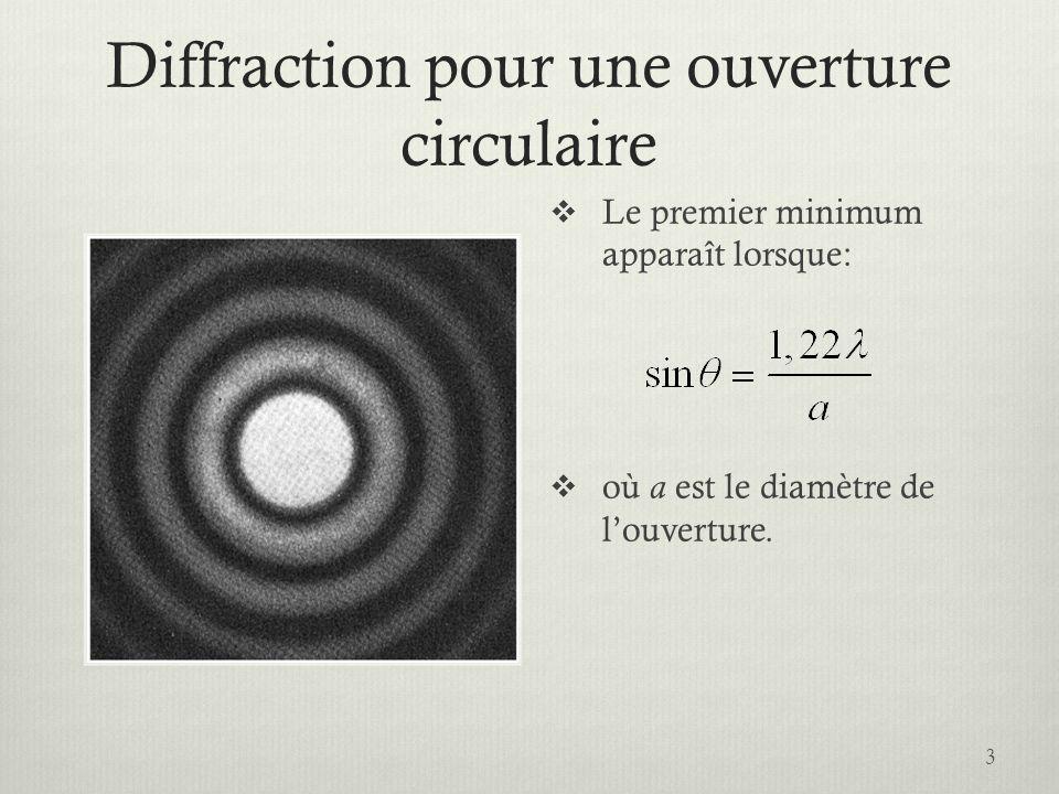 Pouvoir de résolution En passant par un système optique, les fronts donde plane subissent une diffraction.