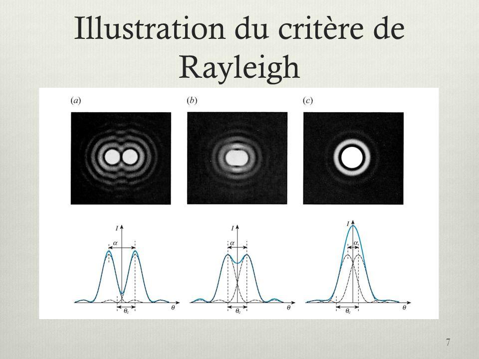 Pouvoir de résolution de lœil Calculez langle limite de résolution de lœil, en supposant que la pupille ait un diamètre de 2,00 mm, pour une longueur donde de 500 nm dans lair.