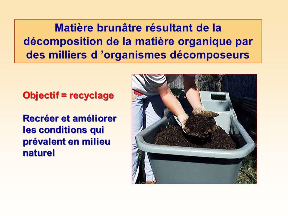 Matière brunâtre résultant de la décomposition de la matière organique par des milliers d organismes décomposeurs Objectif = recyclage Recréer et améliorer les conditions qui prévalent en milieu naturel Objectif = recyclage Recréer et améliorer les conditions qui prévalent en milieu naturel