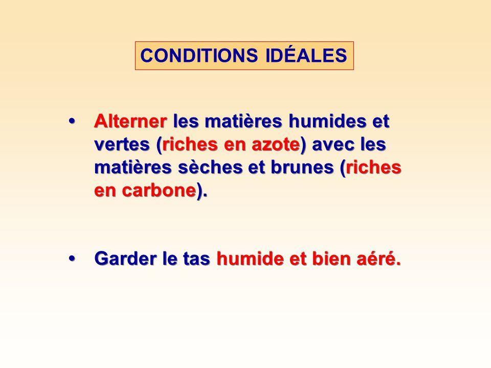 CONDITIONS IDÉALES Matières vertes Herbe coupée, fruits, légumes, mauvais herbes ??.