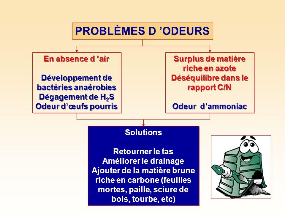 PROBLÈMES D ODEURS En absence d air Développement de bactéries anaérobies Dégagement de H 2 S Odeur dœufs pourris En absence d air Développement de bactéries anaérobies Dégagement de H 2 S Odeur dœufs pourris Surplus de matière riche en azote Déséquilibre dans le rapport C/N Odeur dammoniac Surplus de matière riche en azote Déséquilibre dans le rapport C/N Odeur dammoniac Solutions Retourner le tas Améliorer le drainage Ajouter de la matière brune riche en carbone (feuilles mortes, paille, sciure de bois, tourbe, etc) Solutions Retourner le tas Améliorer le drainage Ajouter de la matière brune riche en carbone (feuilles mortes, paille, sciure de bois, tourbe, etc)