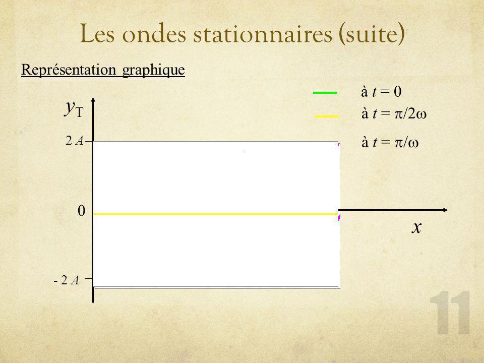 Les ondes stationnaires (suite) Représentation graphique yTyT x 0 /k 2 A - 2 A à t = à t = / à t = /2