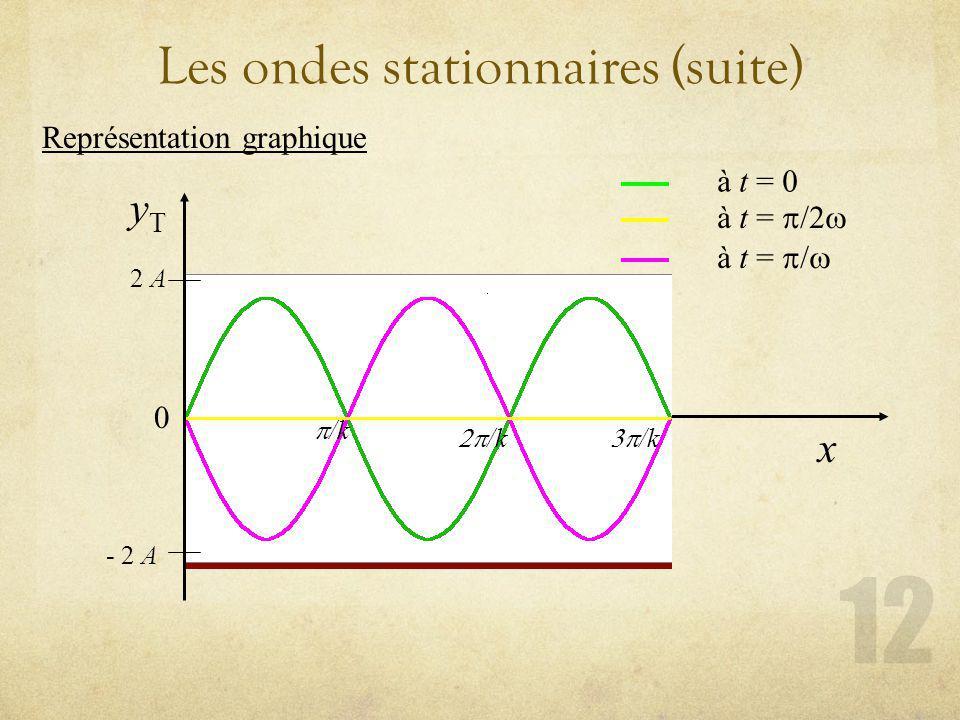 Les ondes stationnaires (suite) Représentation graphique yTyT x 0 /k 2 A - 2 A à t = à t = /2 à t = /