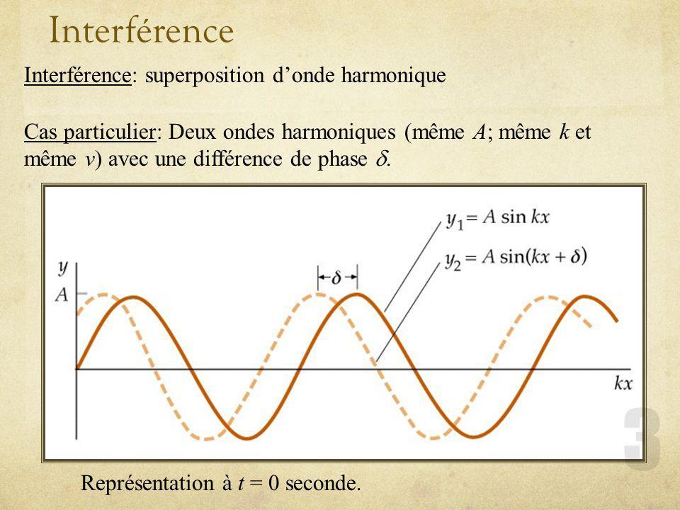 Interférence Interférence: superposition donde harmonique Cas particulier: Deux ondes harmoniques (même A; même k et même v) avec une différence de ph