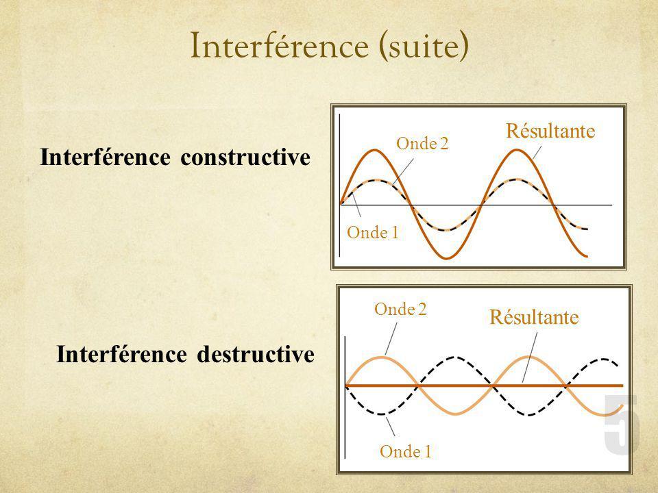 Interférence (suite) Onde 1 Onde 2 Résultante Onde 1 Onde 2 Interférence constructive Interférence destructive